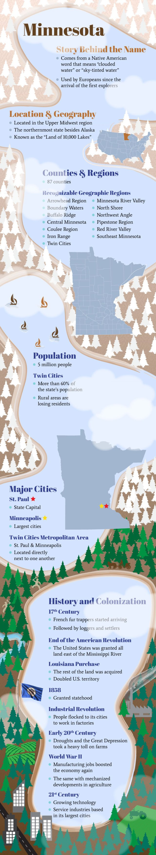 MN Infographic